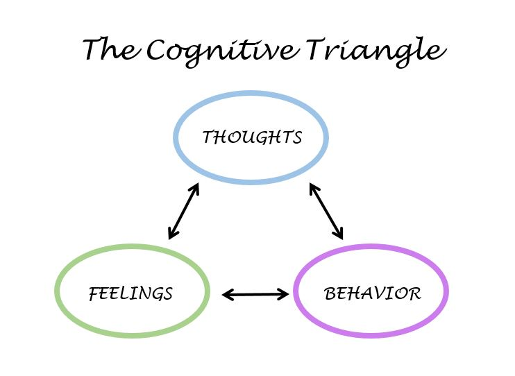 Cognitive Behavioral Therapy - The Wise Mind